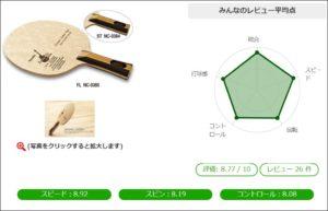 伊藤美誠の最新ラバー&ラケット画像