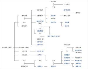 渋沢栄一,子孫,現在,子供,20人,家系図